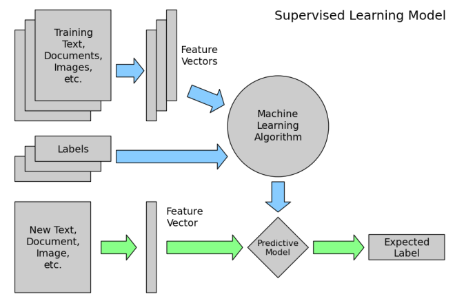 supervised_learning_model